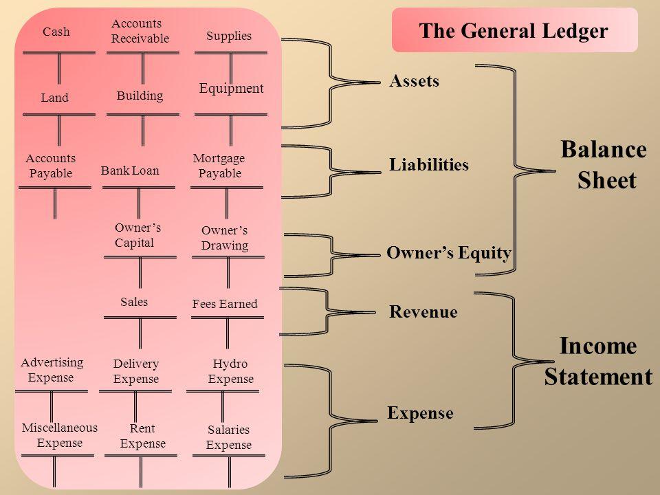 Assets Liabilities Owner's Equity Revenue Expense Balance Sheet Income Statement Cash Accounts Receivable Supplies Land Building Equipment Accounts Pa