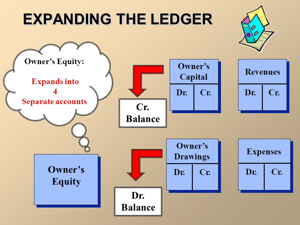 THE EXPANDED LEDGER Liabilities Assets Owner's Equity Assets Dr.Cr.