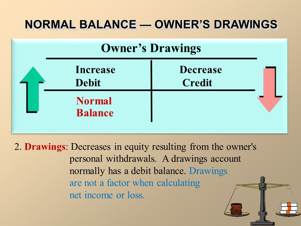 NORMAL BALANCE — OWNER'S DRAWINGS Owner's Drawings Normal Balance Increase Decrease Debit Credit 2. Drawings: Decreases in equity resulting from the o