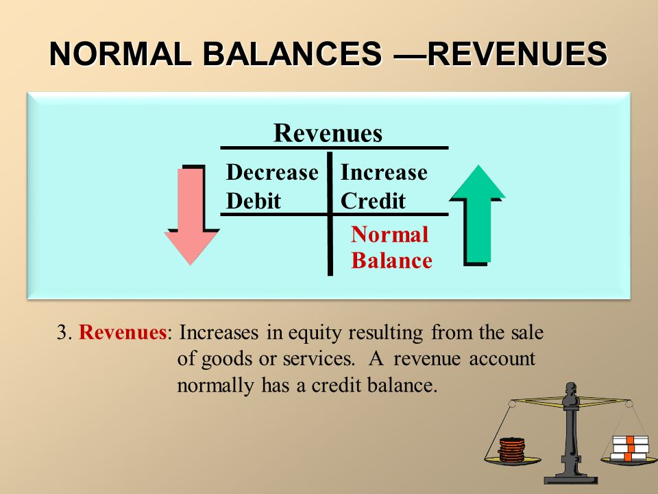 NORMAL BALANCES —REVENUES Revenues Decrease Increase Debit Credit 3. Revenues: Increases in equity resulting from the sale of goods or services. A rev
