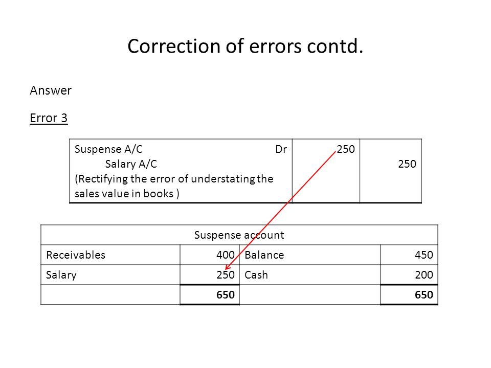 Correction of errors contd. Answer Error 3 Suspense A/C Dr Salary A/C (Rectifying the error of understating the sales value in books ) 250 250 Suspens