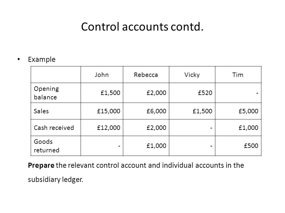 Control accounts contd. Example Prepare the relevant control account and individual accounts in the subsidiary ledger. JohnRebeccaVickyTim Opening bal