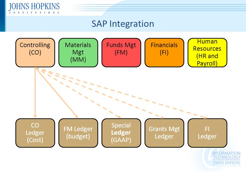 SAP Integration Special Ledger (GAAP) FM Ledger (budget) FI Ledger CO Ledger (Cost) Materials Mgt (MM) Human Resources (HR and Payroll) Grants Mgt Ledger Funds Mgt (FM) Controlling (CO) Financials (FI)