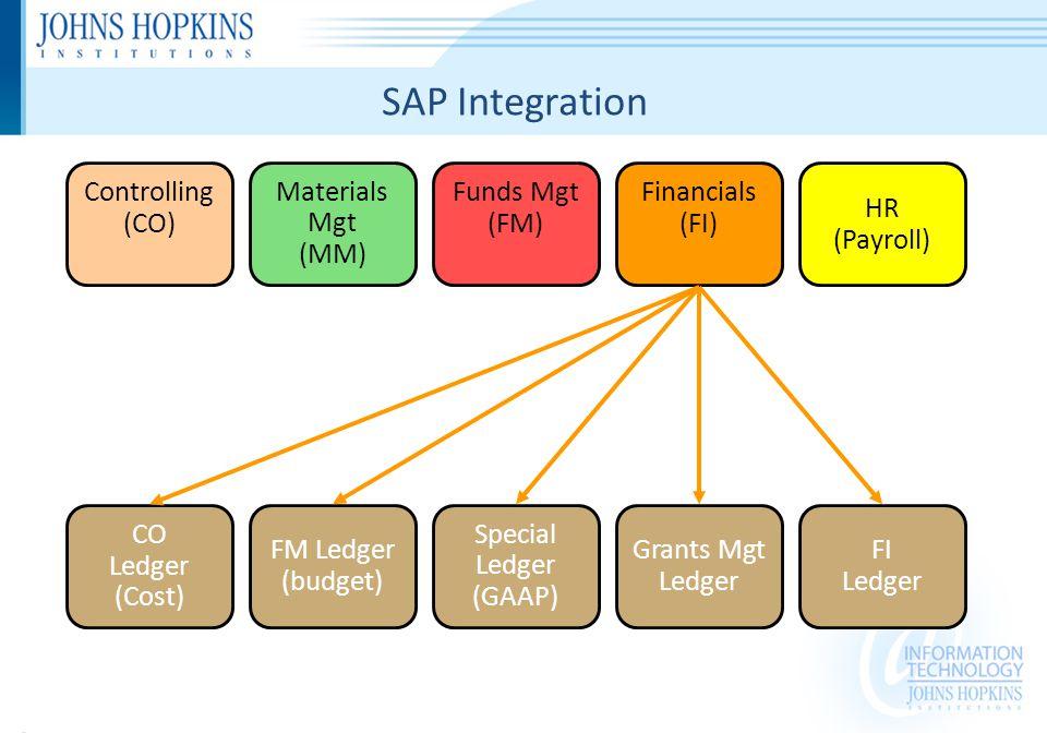 Special Ledger (GAAP) FM Ledger (budget) FI Ledger CO Ledger (Cost) Materials Mgt (MM) HR (Payroll) Grants Mgt Ledger Funds Mgt (FM) Controlling (CO) Financials (FI) SAP Integration