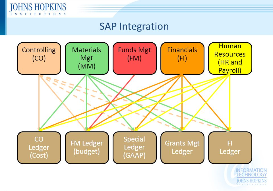 Special Ledger (GAAP) FM Ledger (budget) FI Ledger CO Ledger (Cost) Materials Mgt (MM) Human Resources (HR and Payroll) Grants Mgt Ledger Funds Mgt (FM) Controlling (CO) Financials (FI) SAP Integration
