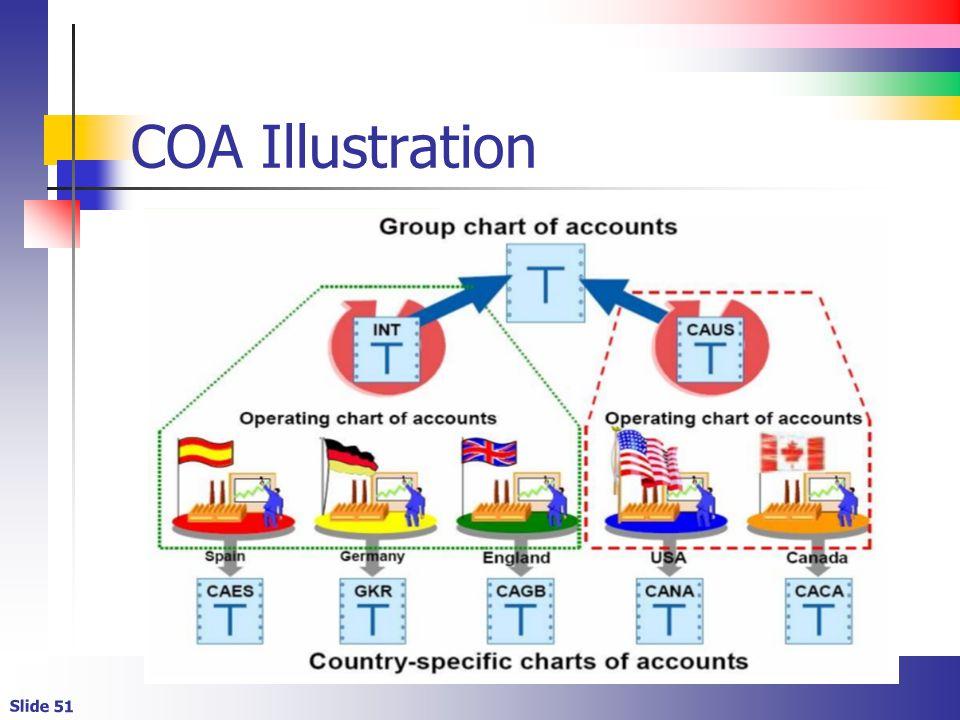 Slide 51 COA Illustration