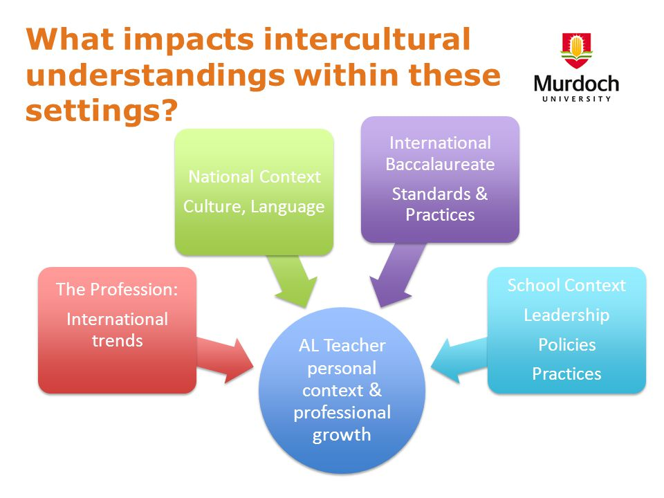 AL Teacher personal context & professional growth The Profession: International trends National Context Culture, Language International Baccalaureate Standards & Practices School Context Leadership Policies Practices What impacts intercultural understandings within these settings?