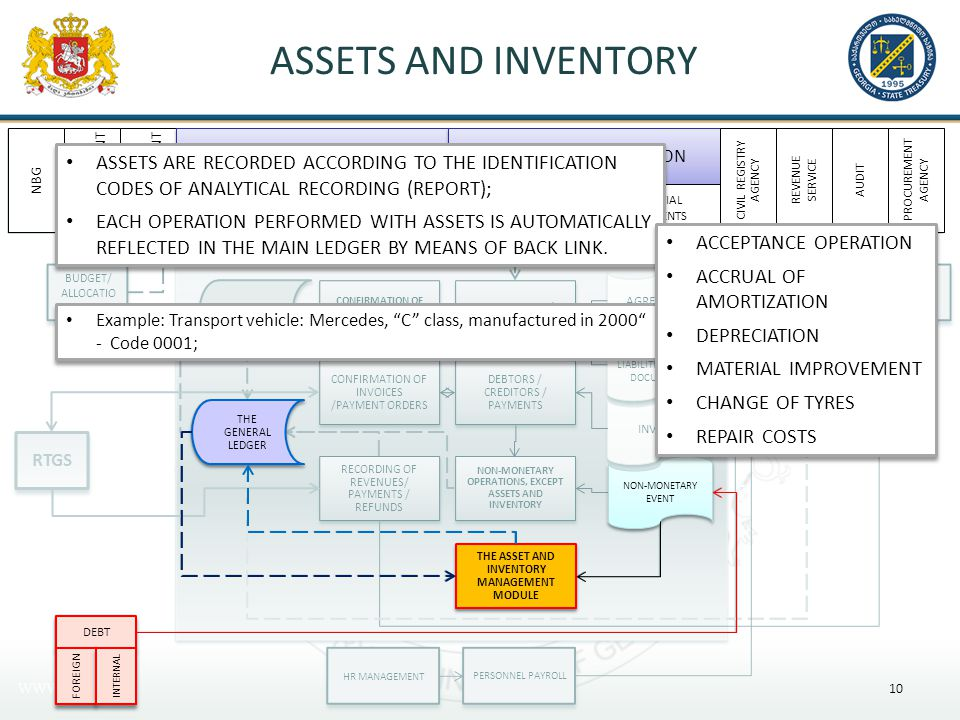 ASSETS AND INVENTORY 10 $ DEBT THE ASSET AND INVENTORY MANAGEMENT MODULE THE GENERAL LEDGER NON-MONETARY EVENT Example: Transport vehicle: Mercedes, C class, manufactured in 2000 - Code 0001; FOREIGN INTERNAL NBG DEBT MANAGEMENT BUDGET MANAGEMENT THE STATE TREASURY A BUDGET ORGANIZATION THE GENERAL LEDGER REPORTING THE FUNCTIONAL PROCESS THE INITIAL DOCUMENTS THE FUNCTIONAL PROCESS CIVIL REGISTRY AGENCY REVENUE SERVICE AUDIT PROCUREMENT AGENCY ASSETS ARE RECORDED ACCORDING TO THE IDENTIFICATION CODES OF ANALYTICAL RECORDING (REPORT); EACH OPERATION PERFORMED WITH ASSETS IS AUTOMATICALLY REFLECTED IN THE MAIN LEDGER BY MEANS OF BACK LINK.