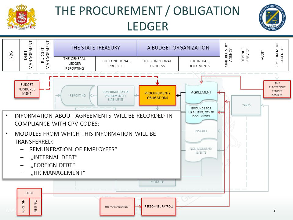"THE PROCUREMENT / OBLIGATION LEDGER 3 INFORMATION ABOUT AGREEMENTS WILL BE RECORDED IN COMPLIANCE WITH CPV CODES; MODULES FROM WHICH THIS INFORMATION WILL BE TRANSFERRED:  REMUNERATION OF EMPLOYEES  ""INTERNAL DEBT  ""FOREIGN DEBT  ""HR MANAGEMENT INFORMATION ABOUT AGREEMENTS WILL BE RECORDED IN COMPLIANCE WITH CPV CODES; MODULES FROM WHICH THIS INFORMATION WILL BE TRANSFERRED:  REMUNERATION OF EMPLOYEES  ""INTERNAL DEBT  ""FOREIGN DEBT  ""HR MANAGEMENT PROCUREMENT/ OBLIGATIONS HR MANAGEMENT PERSONNEL PAYROLL DEBT BUDGET /DISBURSE MENT AGREEMENT GROUNDS FOR LIABILITIES, OTHER DOCUMENTS $ THE ELECTRONIC TENDER SYSTEM FOREIGN INTERNAL NBG DEBT MANAGEMENT BUDGET MANAGEMENT THE STATE TREASURY A BUDGET ORGANIZATION THE GENERAL LEDGER REPORTING THE FUNCTIONAL PROCESS THE INITIAL DOCUMENTS THE FUNCTIONAL PROCESS CIVIL REGISTRY AGENCY REVENUE SERVICE AUDIT PROCUREMENT AGENCY"