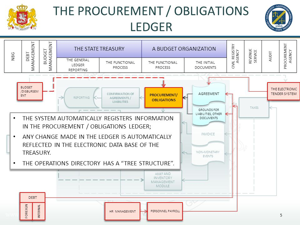 THE PROCUREMENT / OBLIGATION LEDGER A Typical Directory of Operations – A budget classification clause; – An Accounting Report; – A cash based or accrual operation; – Functional classification etc.