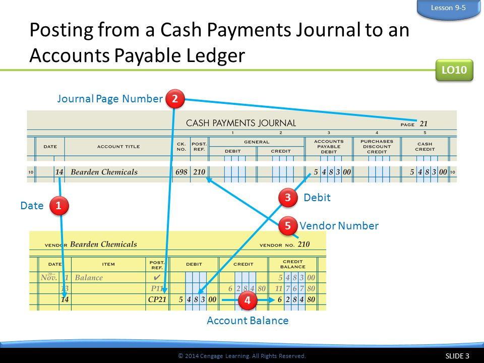 © 2014 Cengage Learning. All Rights Reserved. Posting from a Cash Payments Journal to an Accounts Payable Ledger SLIDE 3 LO10 Lesson 9-5 3 3 Debit 1 1