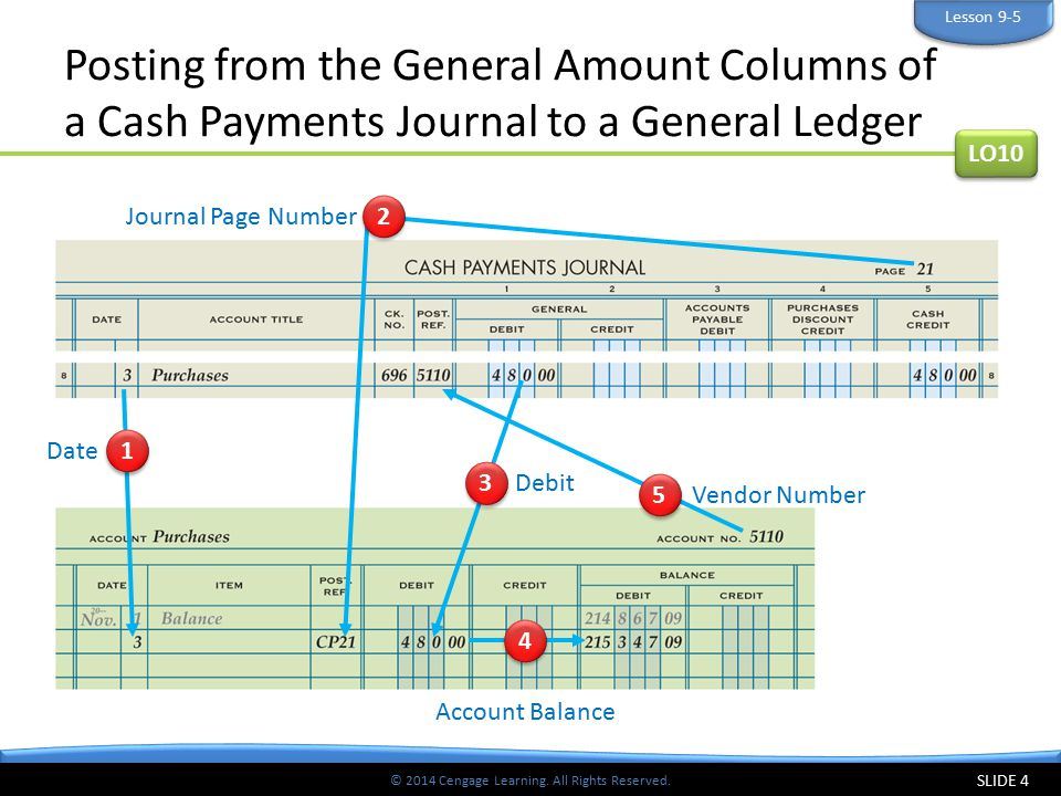 © 2014 Cengage Learning. All Rights Reserved. Posting from the General Amount Columns of a Cash Payments Journal to a General Ledger SLIDE 4 LO10 Less