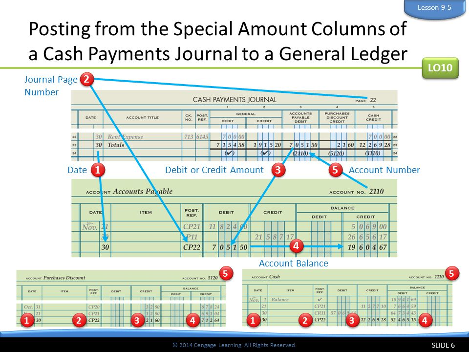© 2014 Cengage Learning. All Rights Reserved. Posting from the Special Amount Columns of a Cash Payments Journal to a General Ledger SLIDE 6 LO10 Less