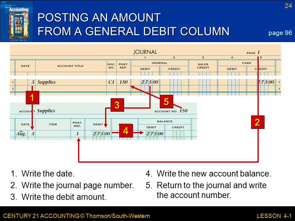 CENTURY 21 ACCOUNTING © Thomson/South-Western 24 LESSON 4-1 1.Write the date.4.Write the new account balance. 2.Write the journal page number. 3.Write