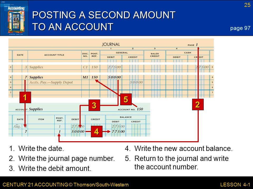 CENTURY 21 ACCOUNTING © Thomson/South-Western 25 LESSON 4-1 POSTING A SECOND AMOUNT TO AN ACCOUNT page 97 3 5 1 2 4 1.Write the date.4.Write the new a