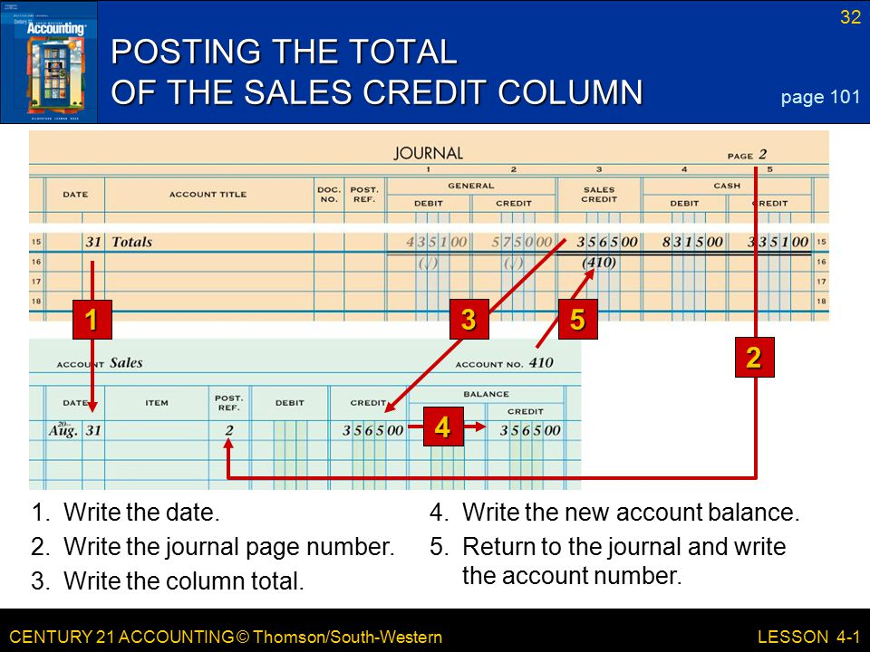 CENTURY 21 ACCOUNTING © Thomson/South-Western 32 LESSON 4-1 POSTING THE TOTAL OF THE SALES CREDIT COLUMN page 101 1 4 1.Write the date.4.Write the new