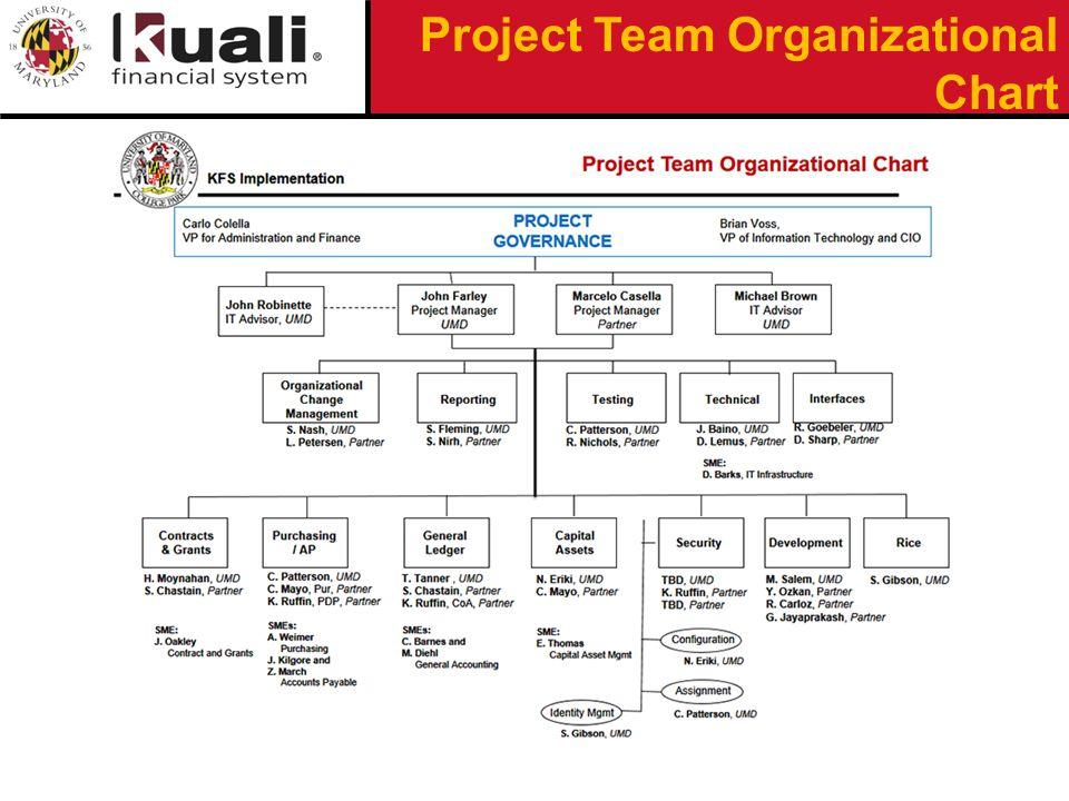 Project Team Organizational Chart