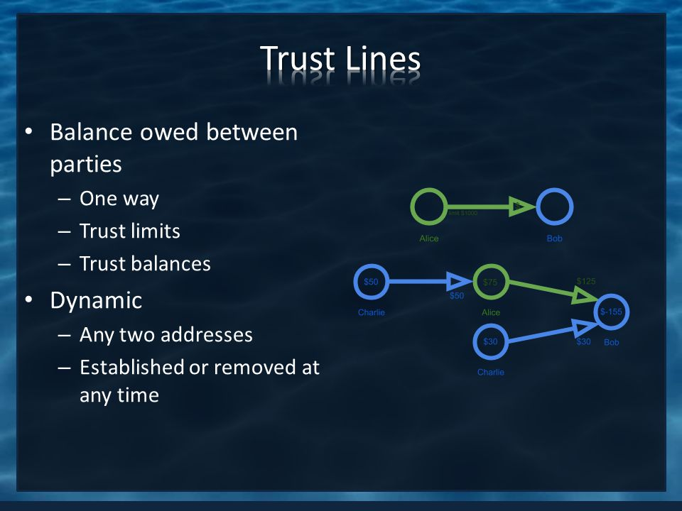 Balance owed between parties – One way – Trust limits – Trust balances Dynamic – Any two addresses – Established or removed at any time