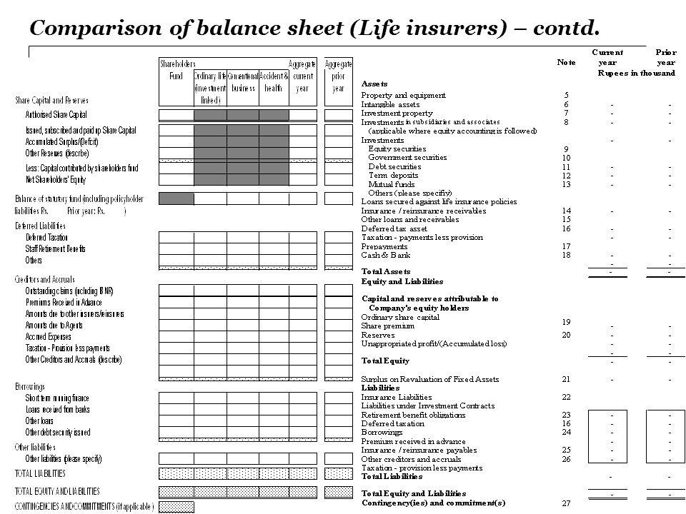 Comparison of balance sheet (Life insurers) – contd.