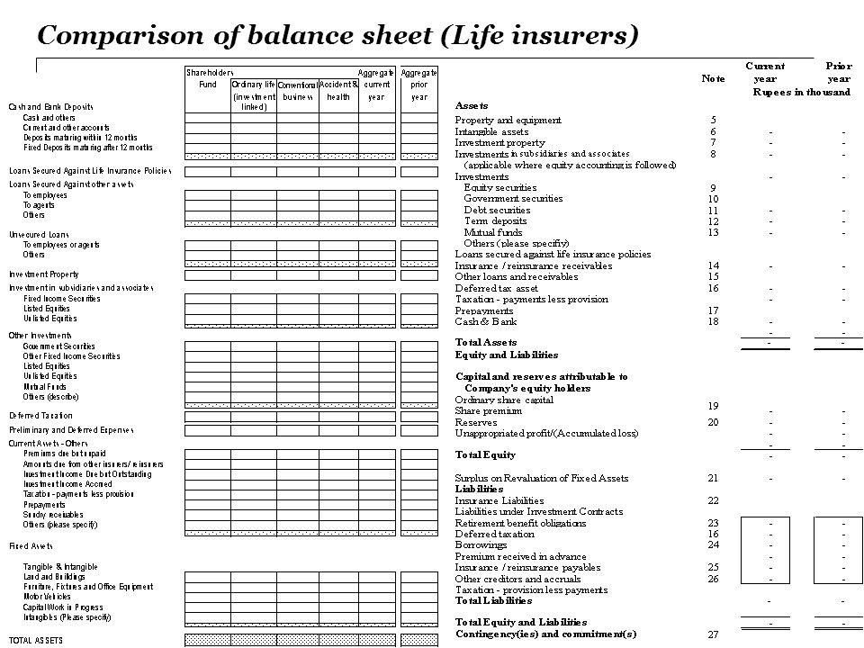 Comparison of balance sheet (Life insurers)