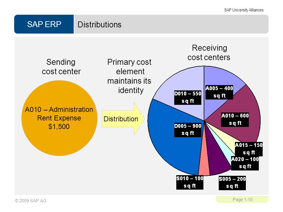 SAP ERP SAP University Alliances Page 1-10 © 2009 SAP AG Distributions Sending cost center Primary cost element maintains its identity Receiving cost centers A010 – Administration Rent Expense $1,500 Distribution