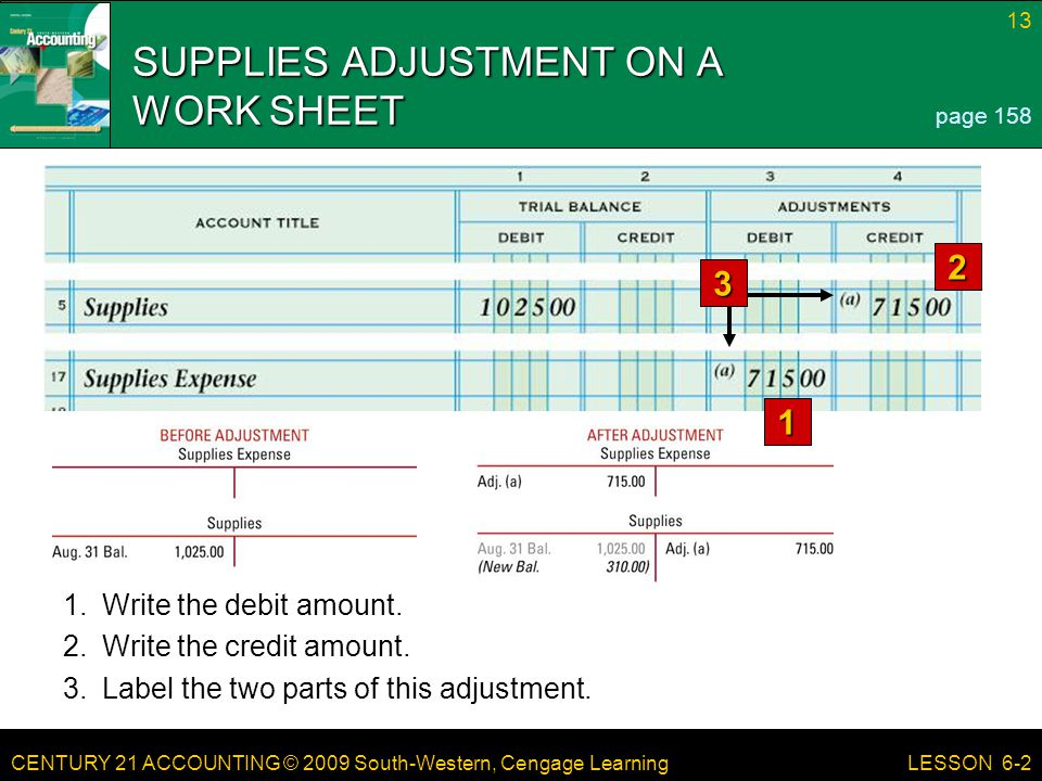 CENTURY 21 ACCOUNTING © 2009 South-Western, Cengage Learning 13 LESSON 6-2 SUPPLIES ADJUSTMENT ON A WORK SHEET 1 2 page 158 3 1.Write the debit amount