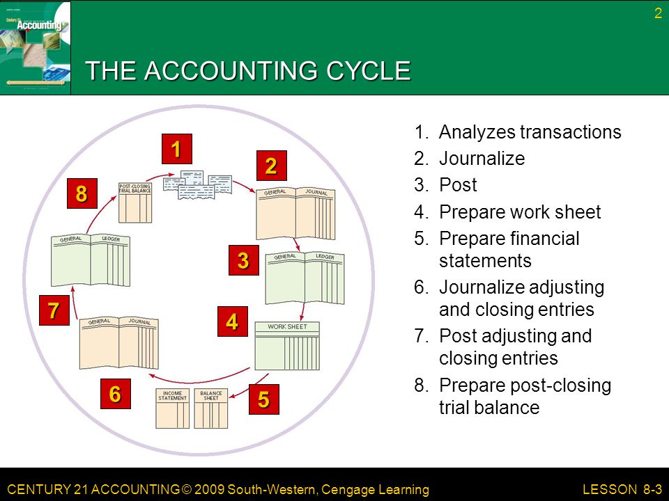CENTURY 21 ACCOUNTING © 2009 South-Western, Cengage Learning 2 LESSON 8-3 THE ACCOUNTING CYCLE 2 3 4 5 6 1 7 8 8.Prepare post-closing trial balance 7.