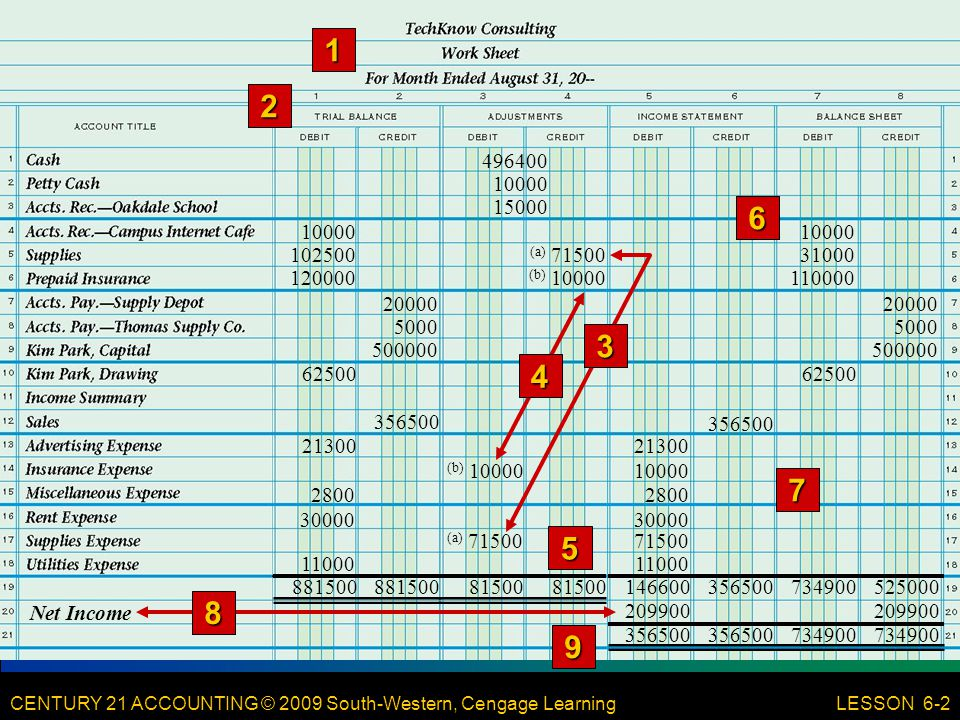 CENTURY 21 ACCOUNTING © 2009 South-Western, Cengage Learning 21 LESSON 6-2 (b) 10000 4 (a) 71500 3 496400 10000 15000 11000 10000 102500 120000 20000