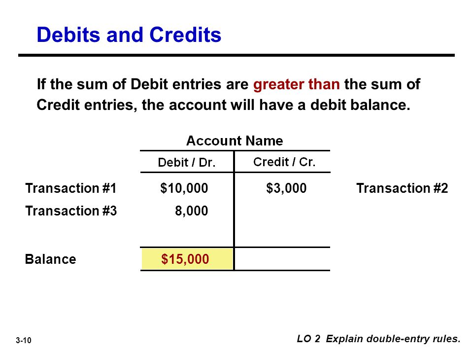 3-10 LO 2 Explain double-entry rules. $10,000Transaction #2$3,000 $15,000 8,000 Balance Transaction #1 Transaction #3 If the sum of Debit entries are