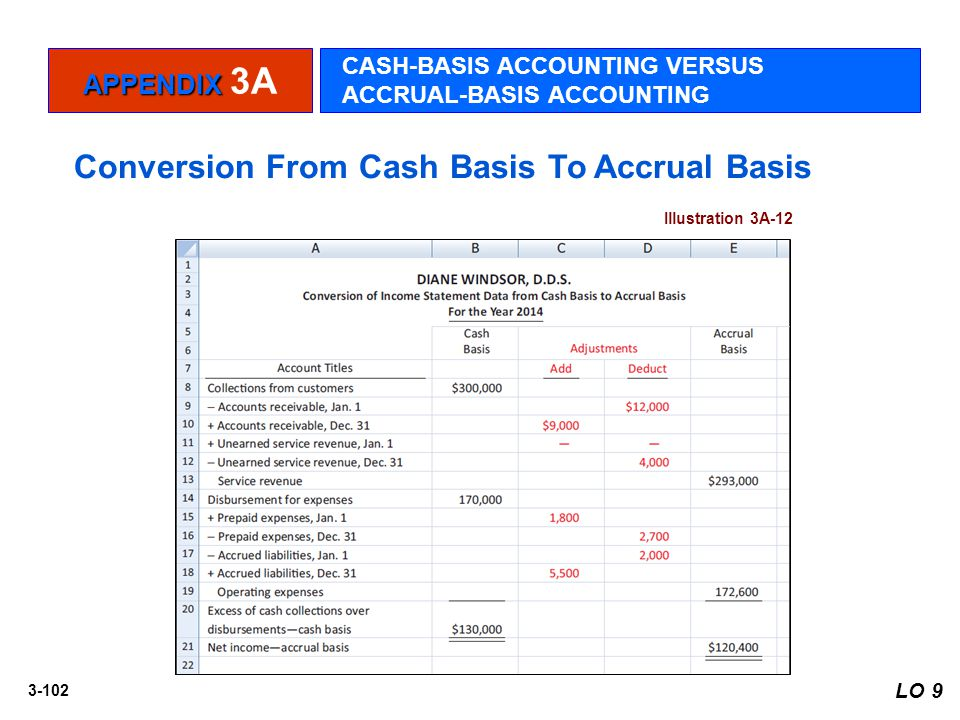 3-102 LO 9 Illustration 3A-12 APPENDIX APPENDIX 3A CASH-BASIS ACCOUNTING VERSUS ACCRUAL-BASIS ACCOUNTING Conversion From Cash Basis To Accrual Basis