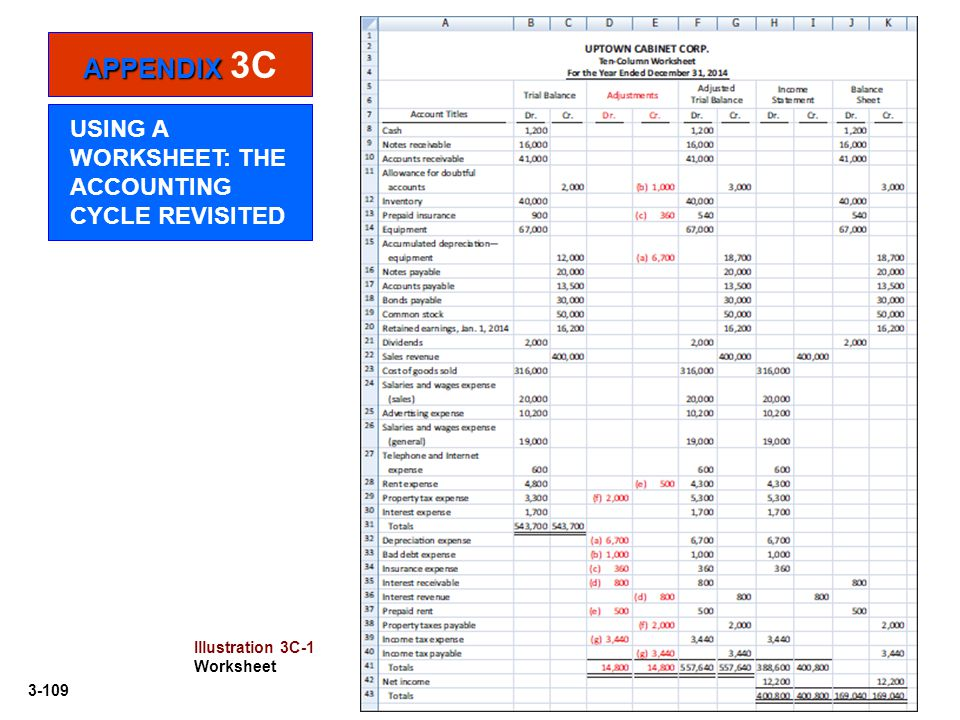 3-109 Illustration 3C-1 Worksheet APPENDIX APPENDIX 3C USING A WORKSHEET: THE ACCOUNTING CYCLE REVISITED