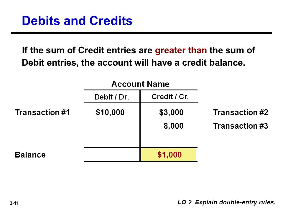 3-11 If the sum of Credit entries are greater than the sum of Debit entries, the account will have a credit balance. LO 2 Explain double-entry rules.