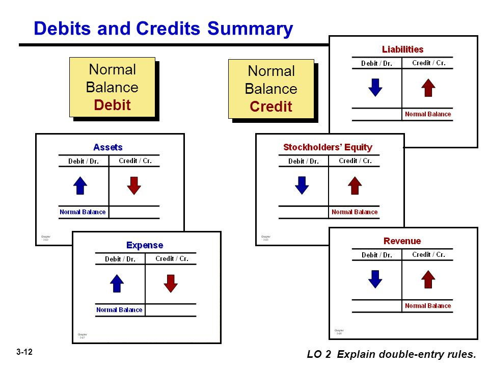 3-12 Normal Balance Credit Normal Balance Debit Debits and Credits Summary LO 2 Explain double-entry rules.