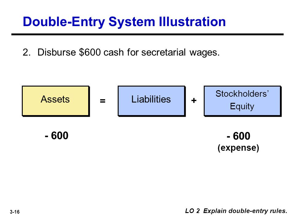 3-16 Assets Liabilities = + 2. Disburse $600 cash for secretarial wages. - 600 - 600 (expense) LO 2 Explain double-entry rules. Stockholders' Equity D