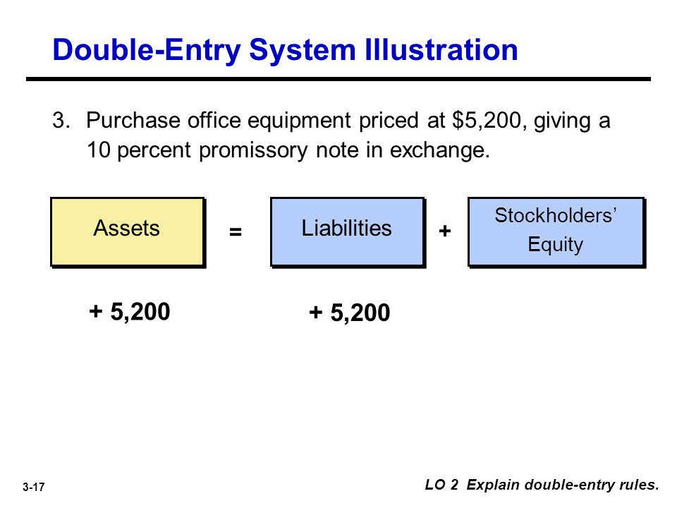 3-17 Assets Liabilities = + 3.Purchase office equipment priced at $5,200, giving a 10 percent promissory note in exchange. + 5,200 LO 2 Explain double
