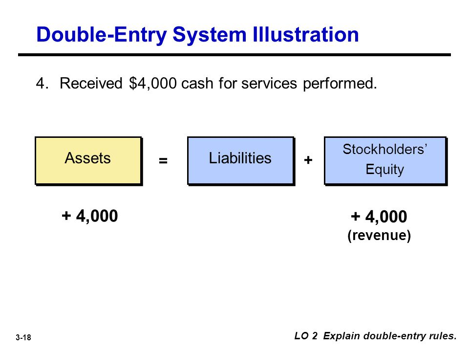 3-18 Assets Liabilities = + 4. Received $4,000 cash for services performed. + 4,000 + 4,000 (revenue) LO 2 Explain double-entry rules. Stockholders' E