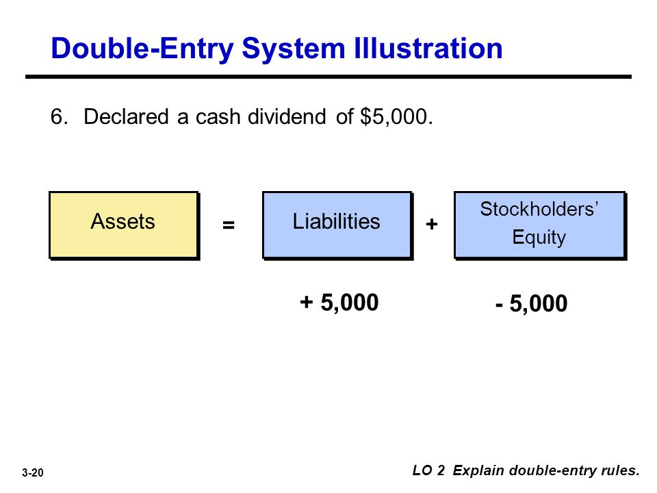 3-20 Assets Liabilities = + 6. Declared a cash dividend of $5,000. + 5,000 - 5,000 LO 2 Explain double-entry rules. Stockholders' Equity Double-Entry