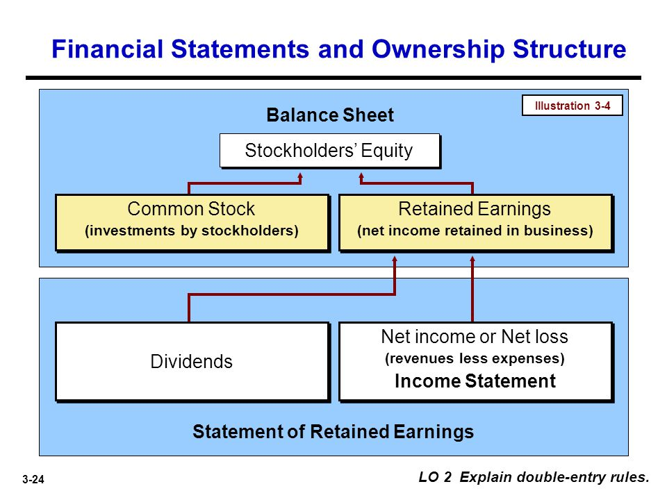 3-24 LO 2 Explain double-entry rules. Stockholders' Equity Balance Sheet Statement of Retained Earnings Net income or Net loss (revenues less expenses