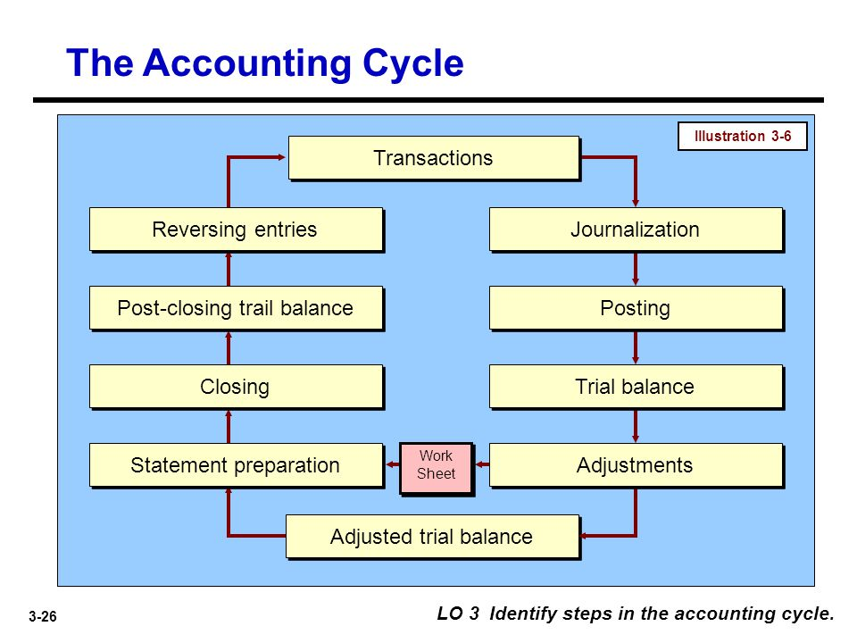 3-26 The Accounting Cycle LO 3 Identify steps in the accounting cycle. Transactions Journalization Statement preparation Closing Post-closing trail ba