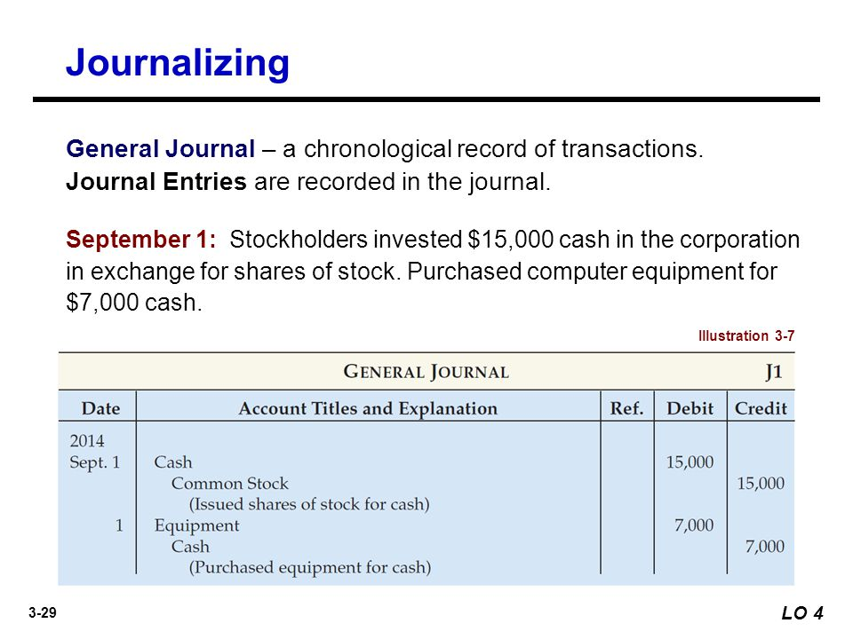 3-29 General Journal – a chronological record of transactions. Journal Entries are recorded in the journal. Journalizing LO 4 September 1: Stockholder
