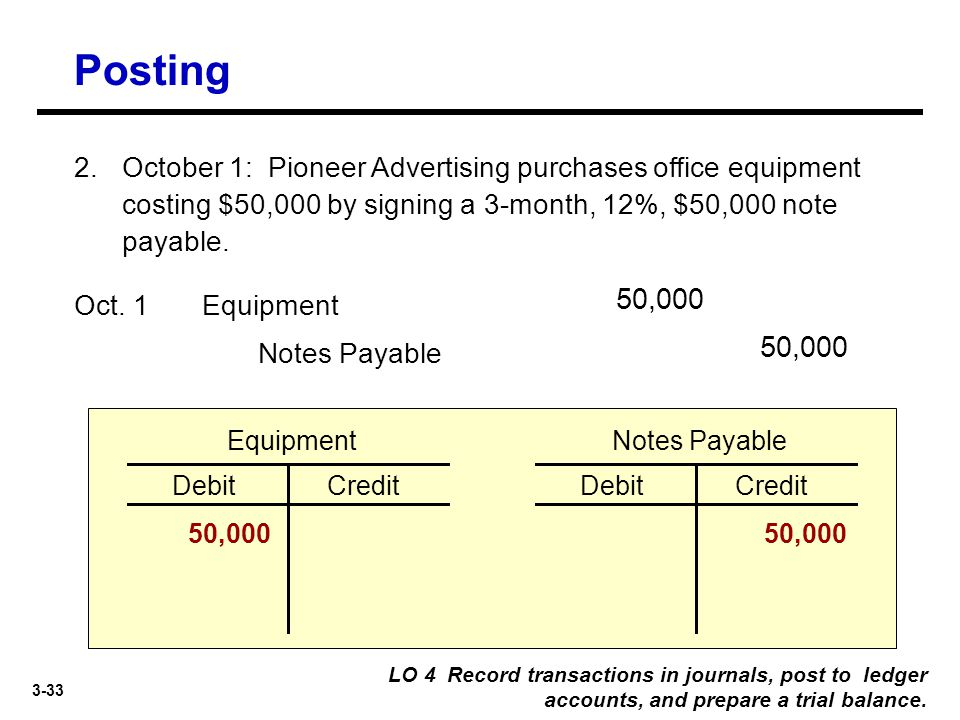 3-33 2. October 1: Pioneer Advertising purchases office equipment costing $50,000 by signing a 3-month, 12%, $50,000 note payable. Notes Payable 50,00