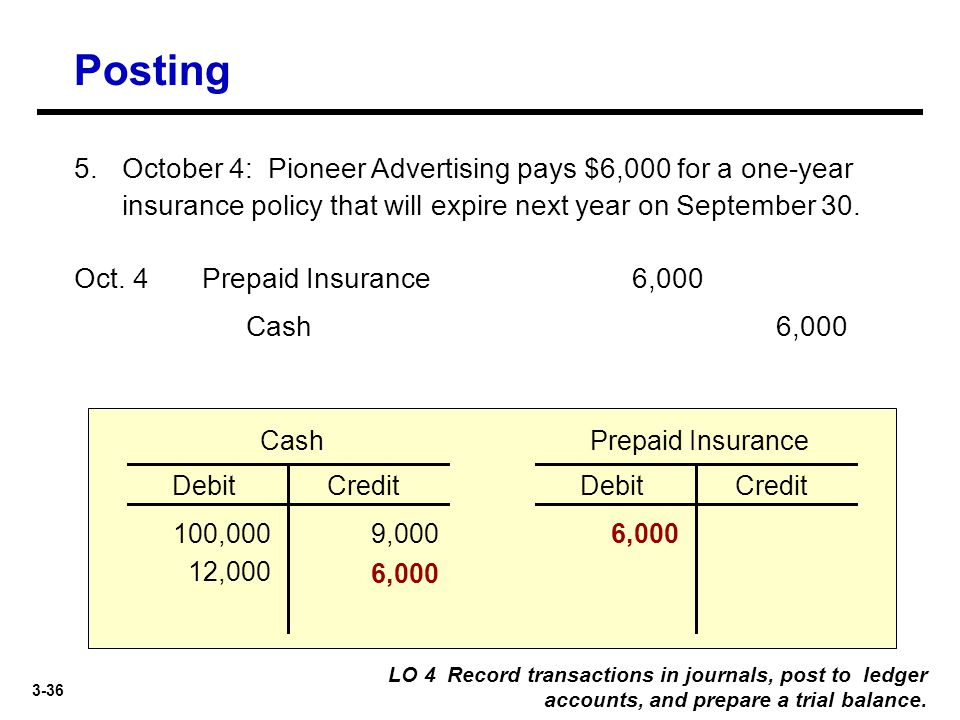 3-36 5. October 4: Pioneer Advertising pays $6,000 for a one-year insurance policy that will expire next year on September 30. Cash6,000 Prepaid Insur