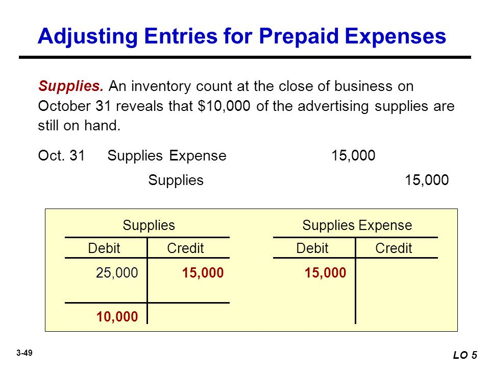 3-49 Supplies. An inventory count at the close of business on October 31 reveals that $10,000 of the advertising supplies are still on hand. Supplies1