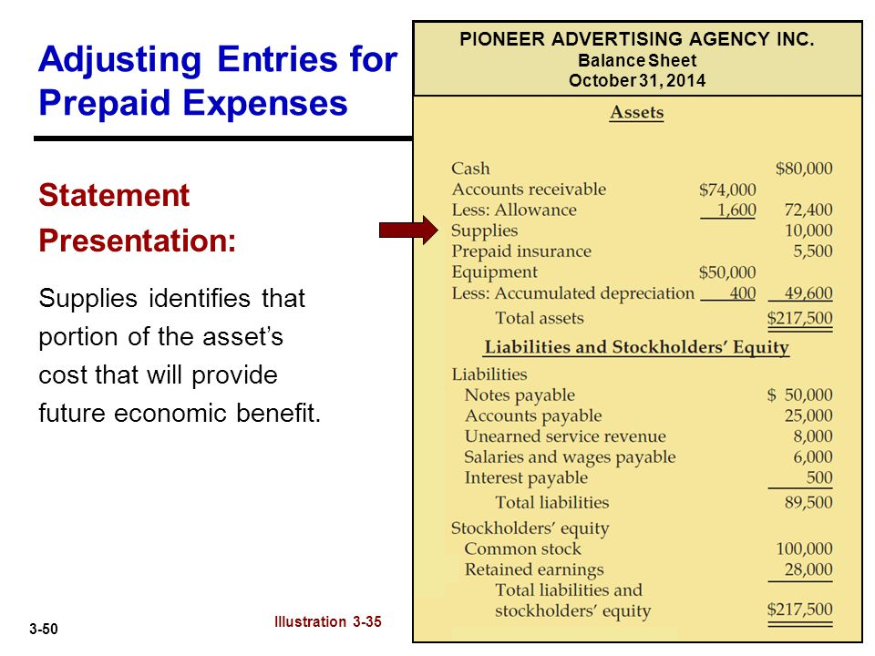 3-50 Adjusting Entries for Prepaid Expenses Statement Presentation: Supplies identifies that portion of the asset's cost that will provide future econ