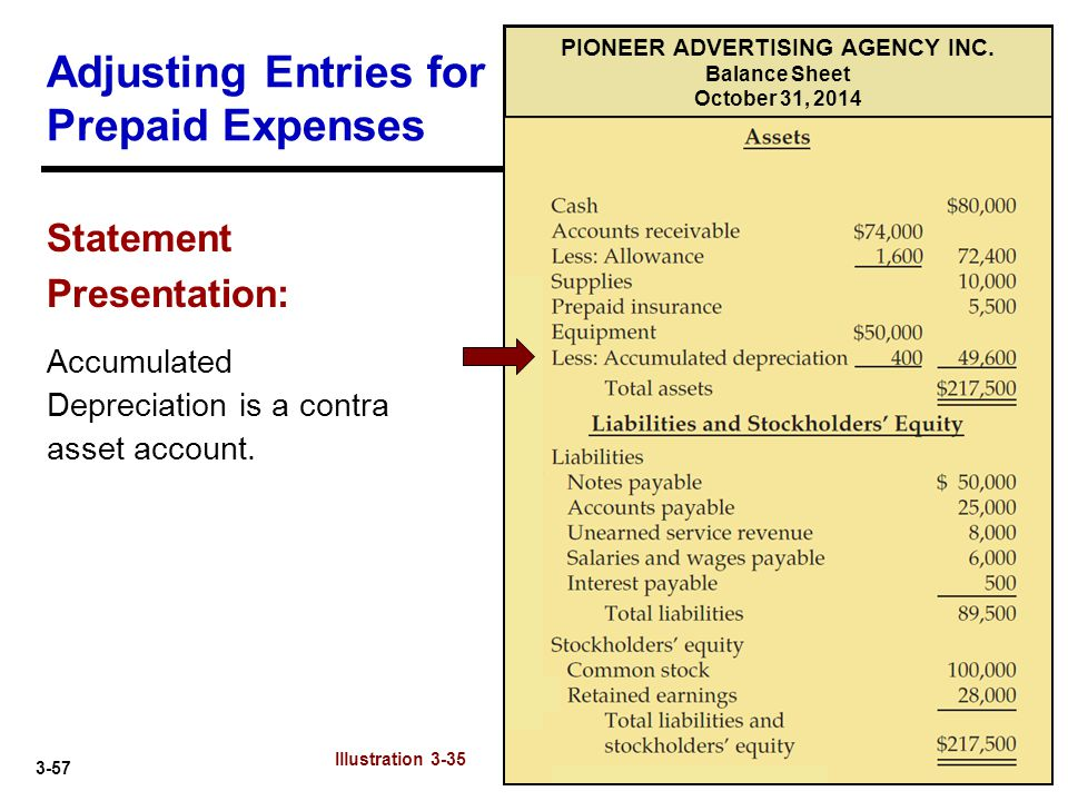 3-57 Adjusting Entries for Prepaid Expenses Statement Presentation: Accumulated Depreciation is a contra asset account. Illustration 3-35 PIONEER ADVE