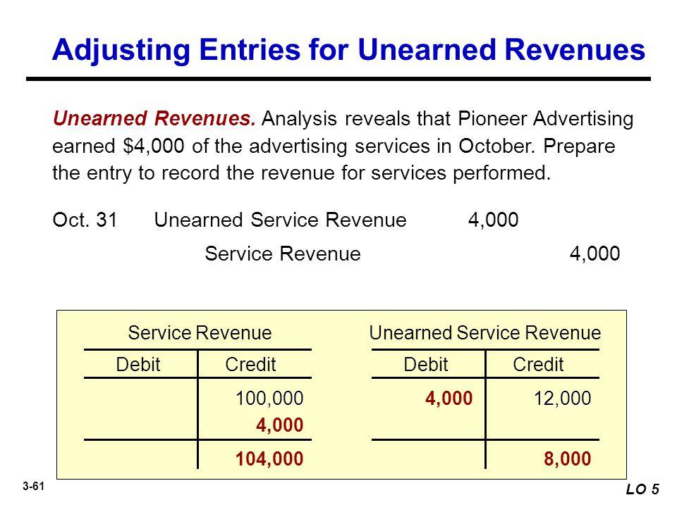 3-61 LO 5 DebitCredit Service Revenue 100,00012,000 DebitCredit Unearned Service Revenue 4,000 8,000 Unearned Revenues. Analysis reveals that Pioneer