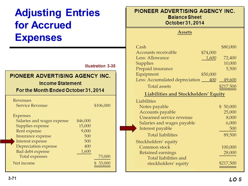 3-71 LO 5 Illustration 3-35 PIONEER ADVERTISING AGENCY INC. Balance Sheet October 31, 2014 PIONEER ADVERTISING AGENCY INC. Income Statement For the Mo