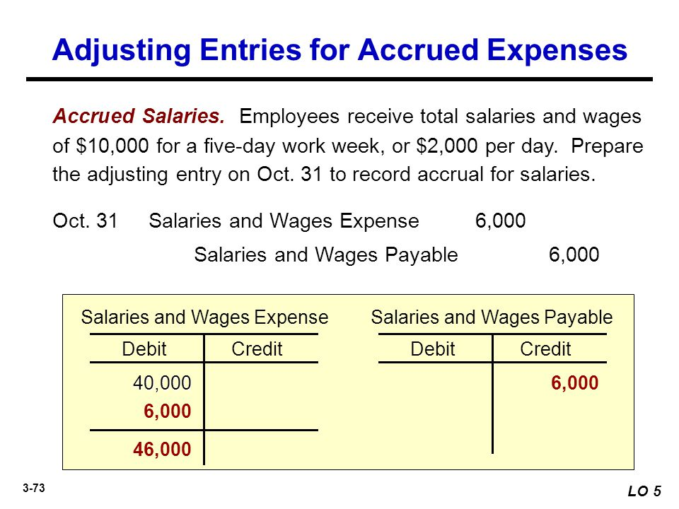3-73 Salaries and Wages Payable6,000 Salaries and Wages Expense6,000Oct. 31 DebitCredit Salaries and Wages Expense 40,0006,000 DebitCredit Salaries an