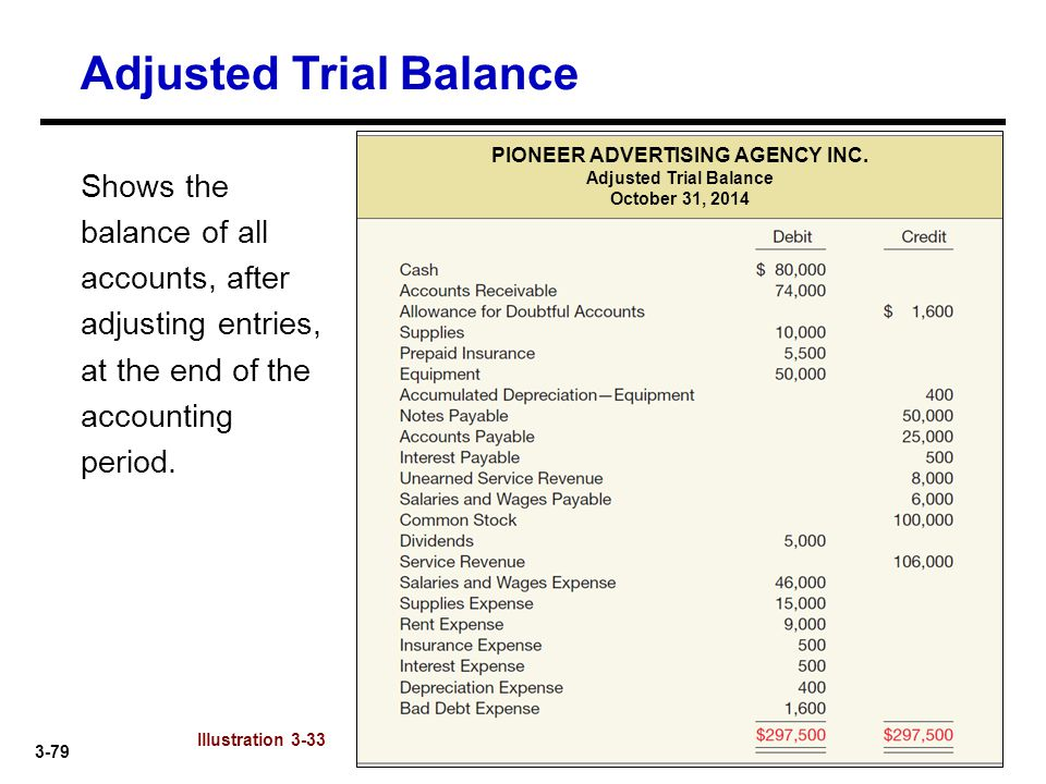 3-79 Shows the balance of all accounts, after adjusting entries, at the end of the accounting period. Adjusted Trial Balance Illustration 3-33 PIONEER