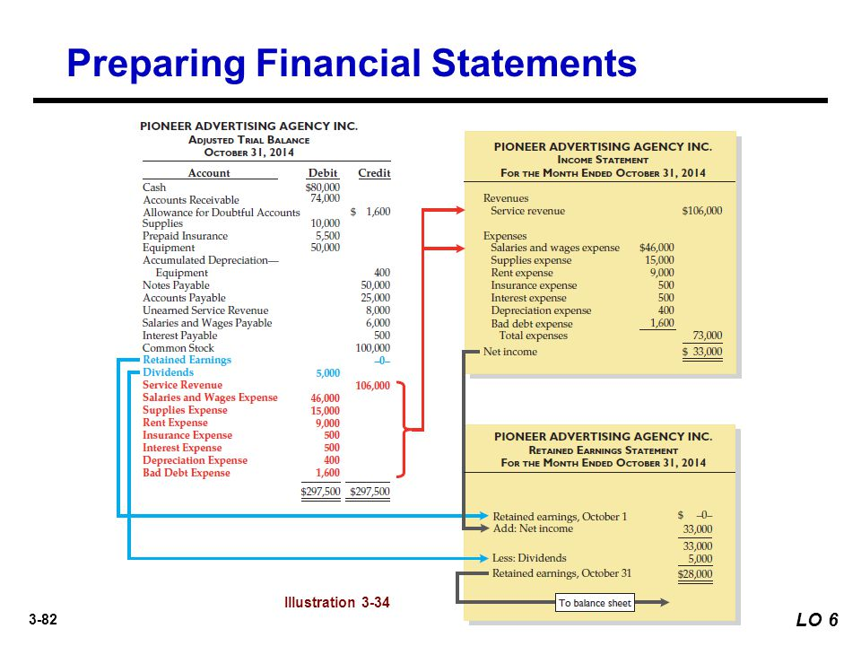 3-82 Preparing Financial Statements LO 6 Illustration 3-34